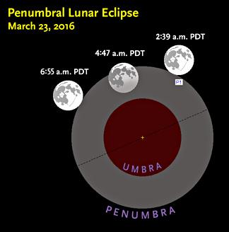 Penumbral-lunar-eclipse-23Mar2016_m